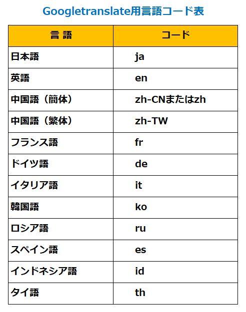 言語コード表